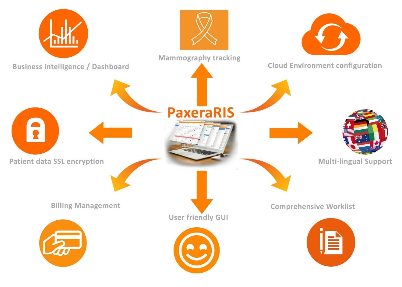 Radiology Information System RIS Cutting-edge workflow automation